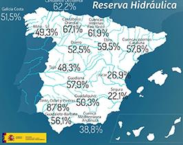 La reserva hidráulica española se encuentra al 51% de su capacidad