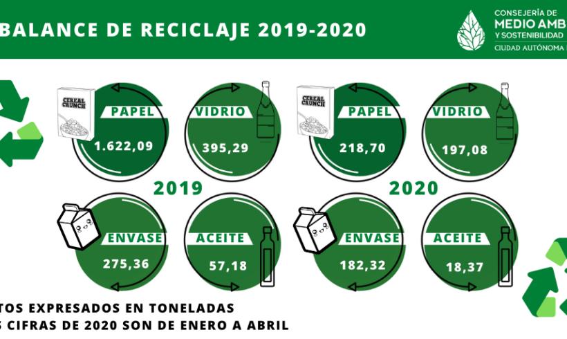 Alta implicación de los melillenses en materia de reciclaje