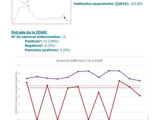Se estabiliza la presencia de COVID-19 en las aguas residuales de la Ciudad Autónoma de Melilla.